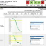 Webpage Performance testing with WebPagetest