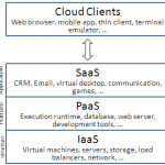 What is Cloud Computing / SaaS And Its Place in Modern Business Solutions